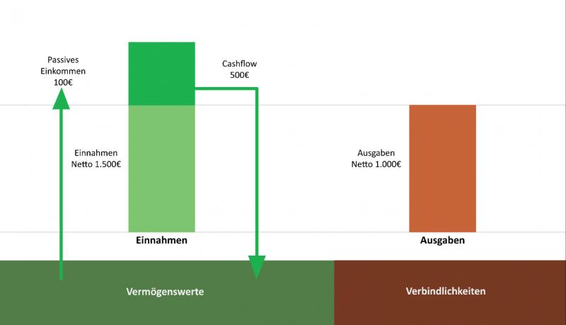 Finanzberatung Hamburg Passives Einkommen Vermögenswerte Verbindlichkeiten